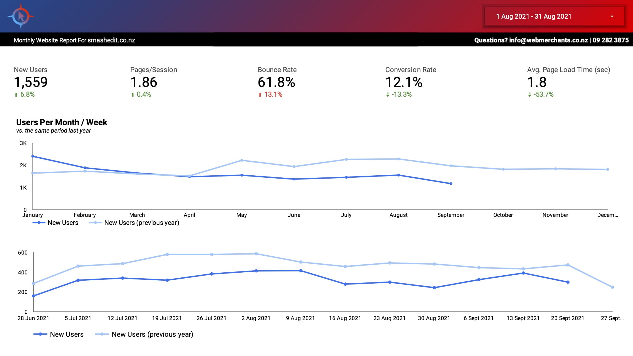 Analytics_&_SEO_Report2