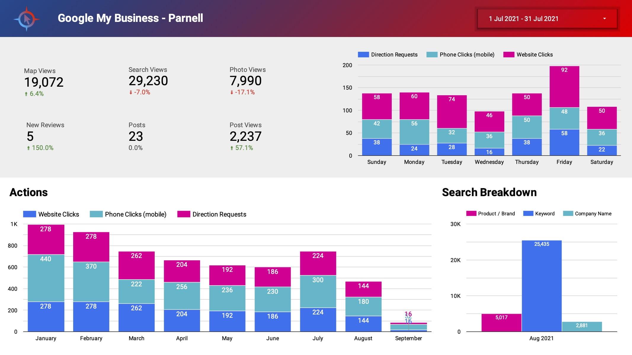 Analytics_&_SEO_Report3
