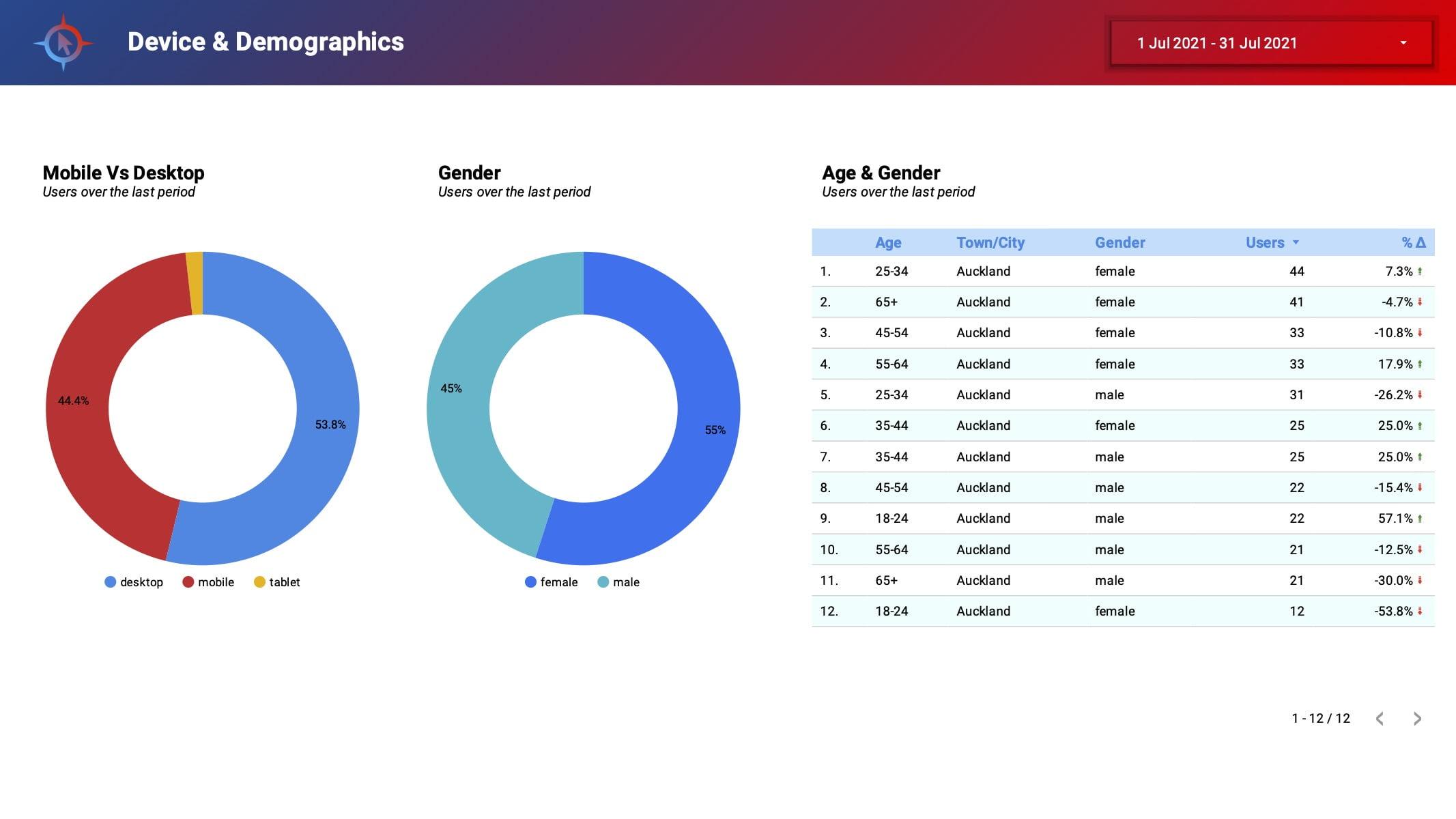 Analytics_&_SEO_Report6
