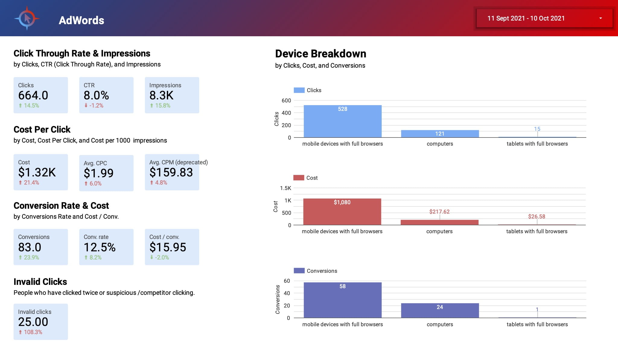 Analytics_&_SEO_Report